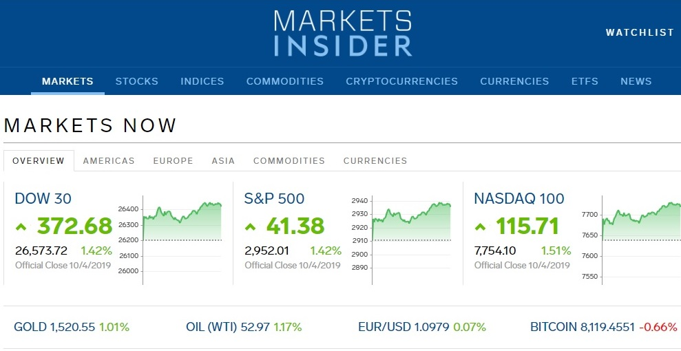 Markets Business Insider - All Markets